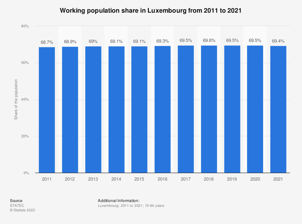 Statistic: Working population share in Luxembourg from 2011 to 2019 | Statista