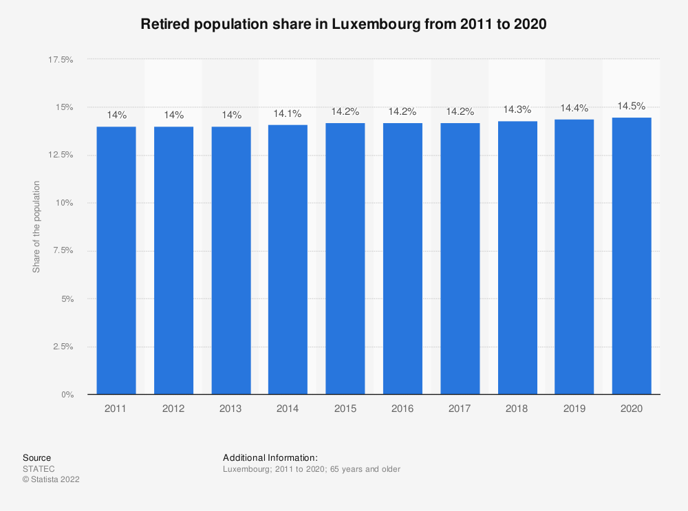 Statistic: Retired population share in Luxembourg from 2011 to 2019 | Statista