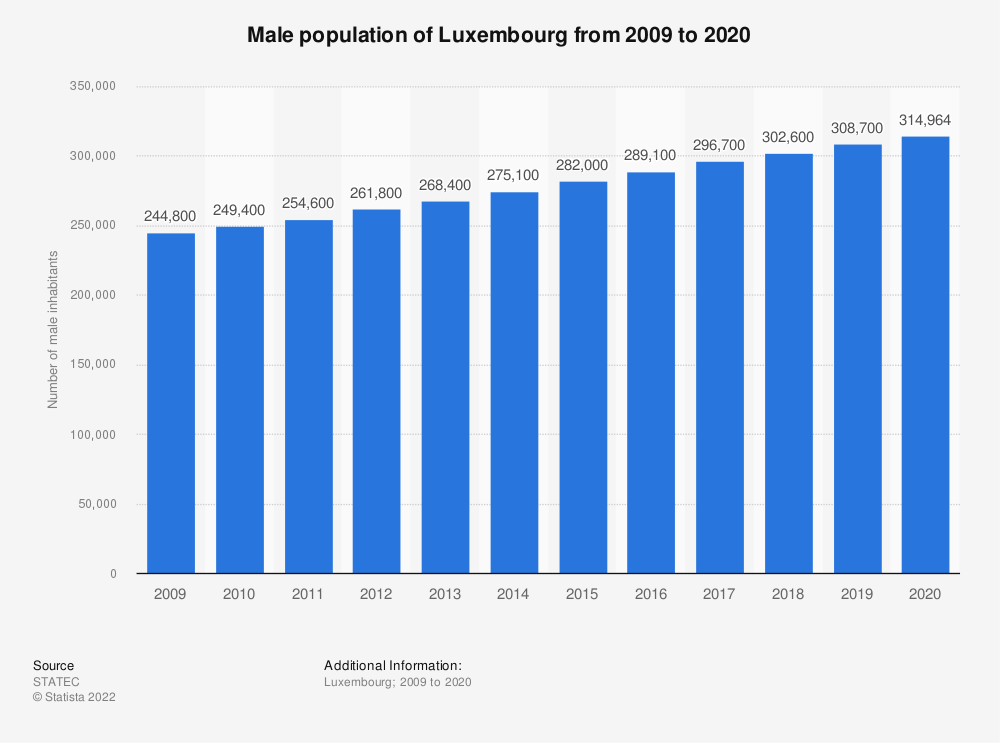 Statistic: Male population of Luxembourg from 2009 to 2020 | Statista