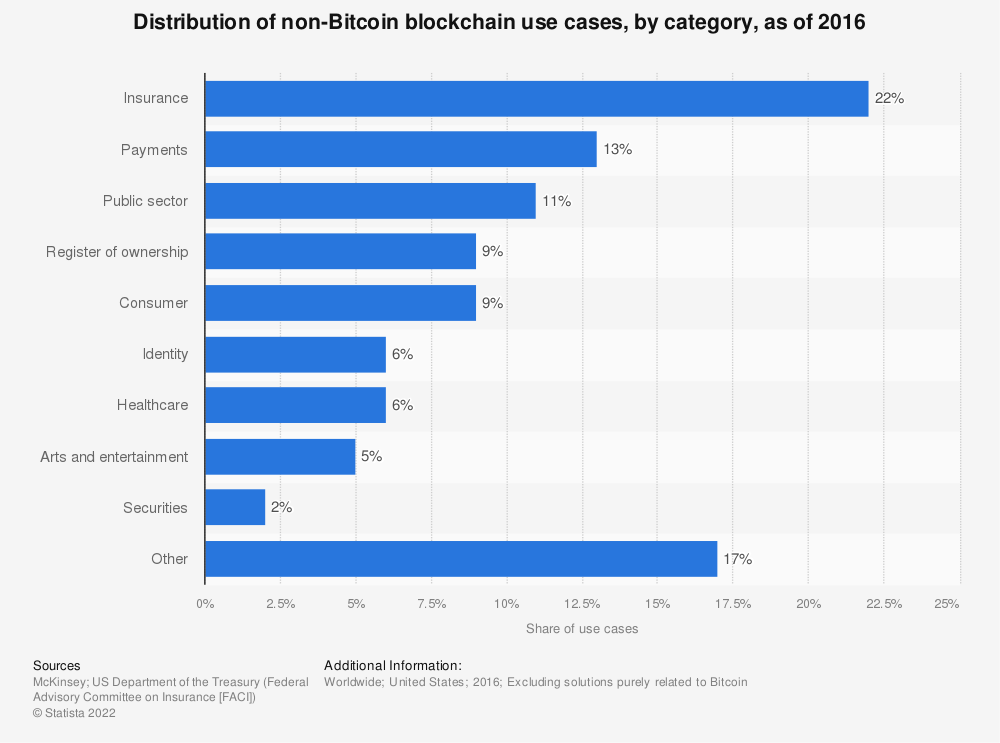 Statistic: Distribution of non-Bitcoin blockchain use cases, by category, as of 2016 | Statista