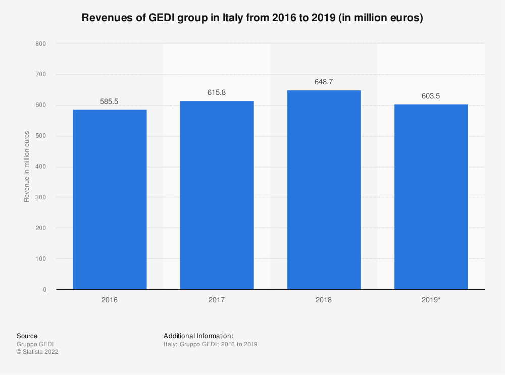 Statistic: Revenue of the media conglomerate GEDI group in Italy from 2016 to 2018 (in million euros) | Statista