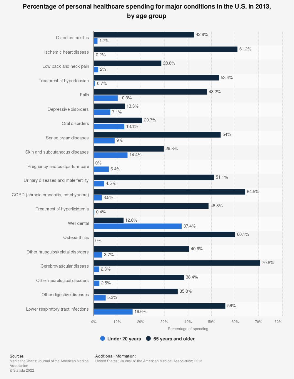 Statistic: Percentage of personal healthcare spending for major conditions in the U.S. in 2013, by age group | Statista