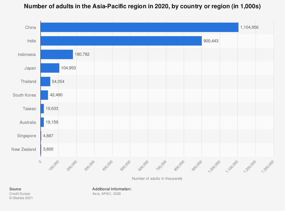 Statistic: Number of adults in the Asia Pacific region 2018, by country (in thousands) | Statista