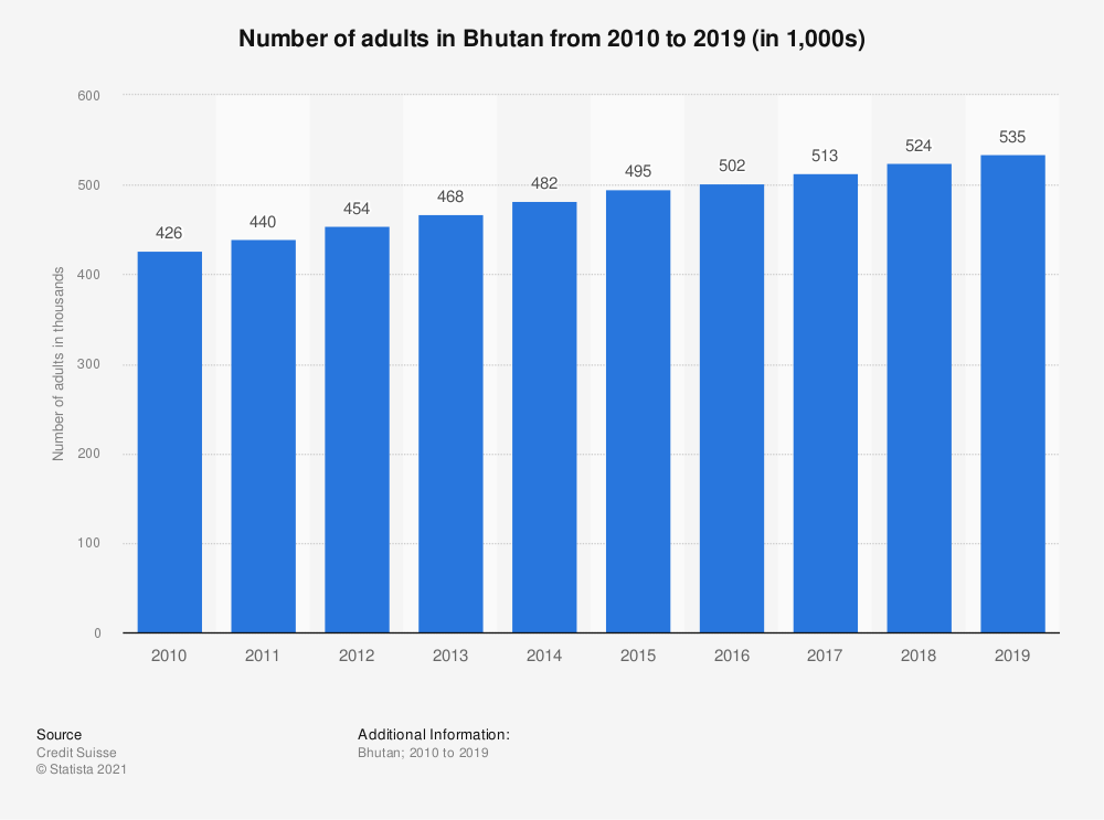 Statistic: Number of adults in Bhutan from 2010 to 2019 (in 1,000s) | Statista