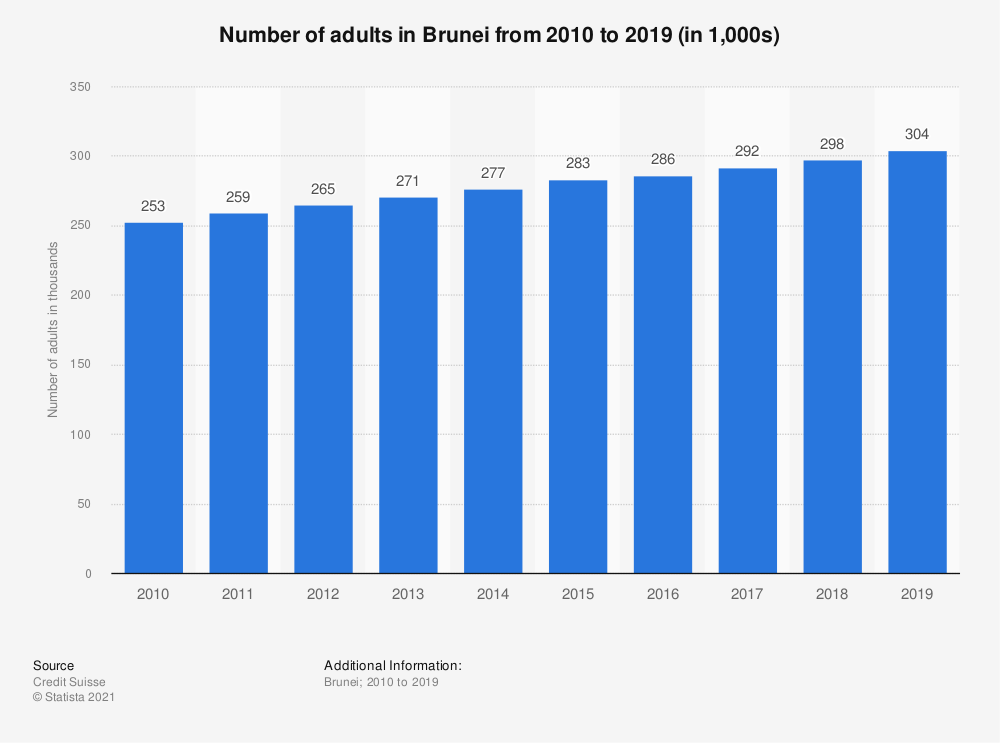 Statistic: Number of adults in Brunei from 2010 to 2019 (in 1,000s) | Statista