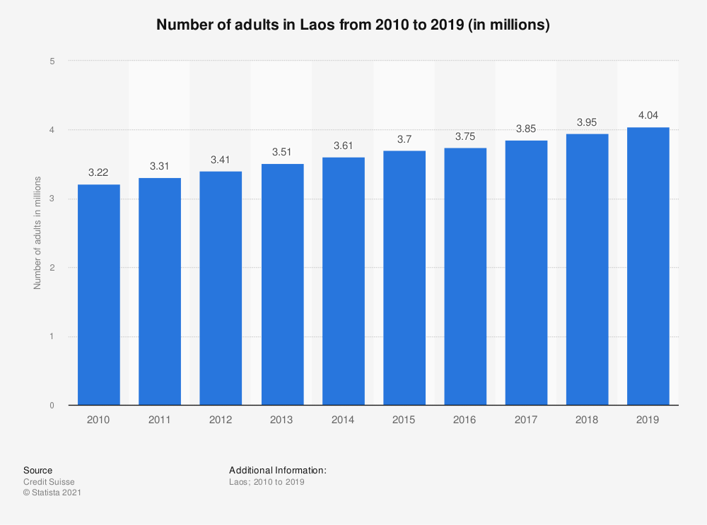 Statistic: Number of adults in Laos from 2010 to 2018 (in millions) | Statista