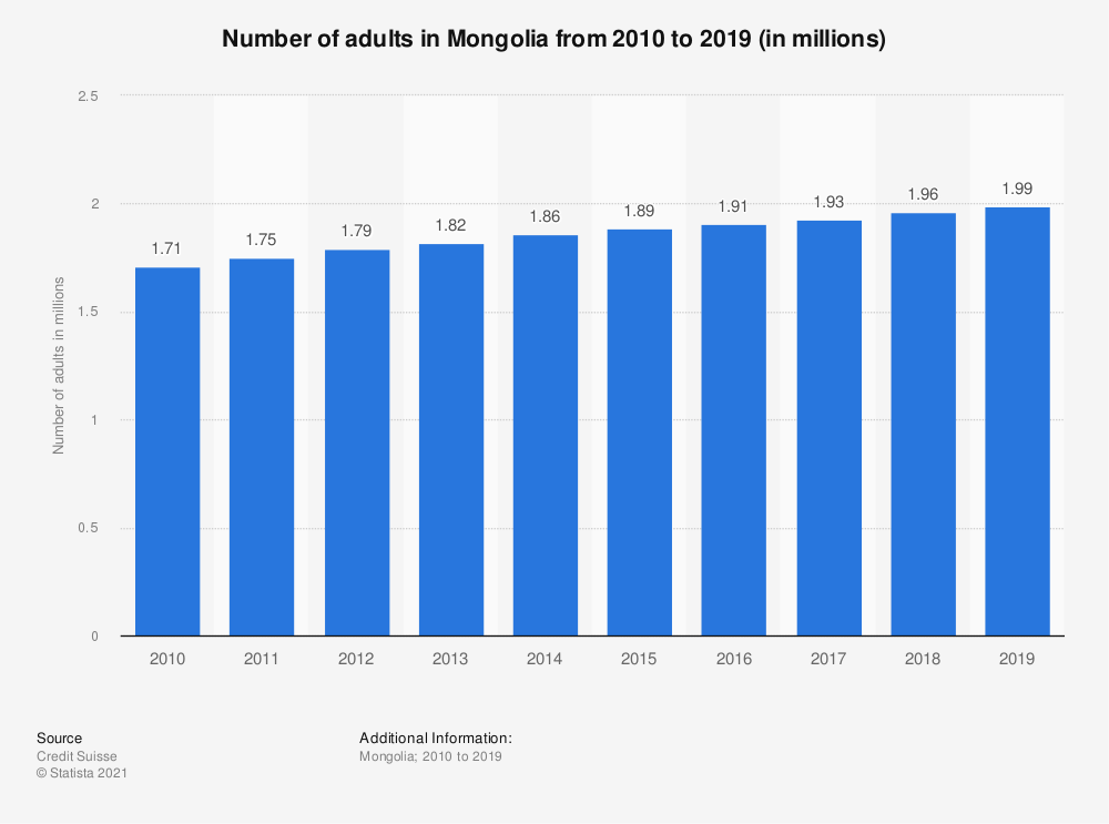 Statistic: Number of adults in Mongolia from 2010 to 2019 (in millions) | Statista