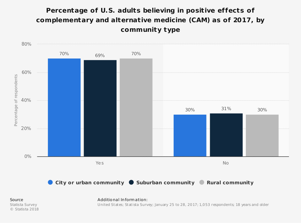 Statistic: Percentage of U.S. adults believing in positive effects of complementary and alternative medicine (CAM) as of 2017, by community type | Statista