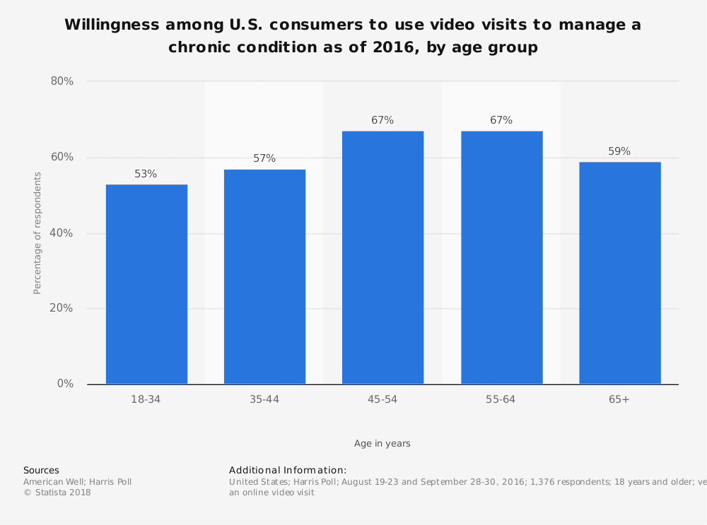 Statistic: Willingness among U.S. consumers to use video visits to manage a chronic condition as of 2016, by age group | Statista