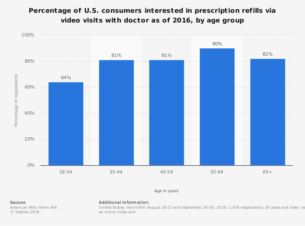 Statistic: Percentage of U.S. consumers interested in prescription refills via video visits with doctor as of 2016, by age group | Statista