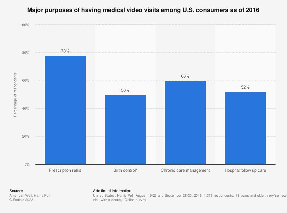 Statistic: Major purposes of having medical video visits among U.S. consumers as of 2016 | Statista