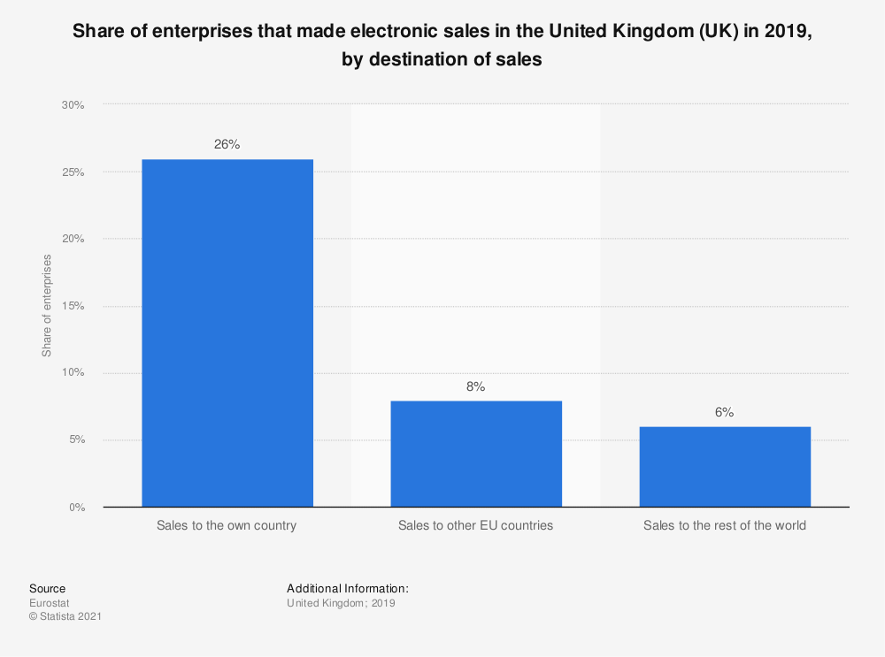 Statistic: Share of enterprises that made electronic sales in the United Kingdom (UK) in 2019, by destination of sales | Statista