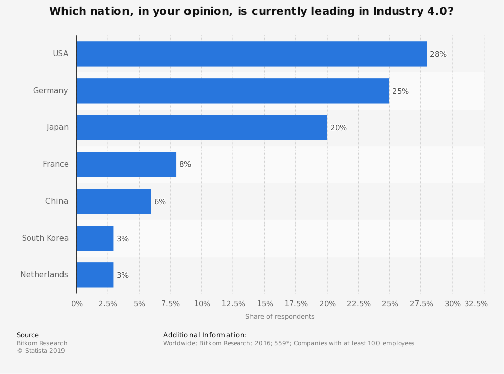 Statistic: Which nation, in your opinion, is currently leading in Industry 4.0? | Statista