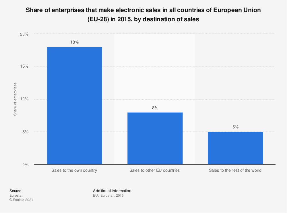 Statistic: Share of enterprises that make electronic sales in all countries of European Union (EU-28) in 2015, by destination of sales | Statista