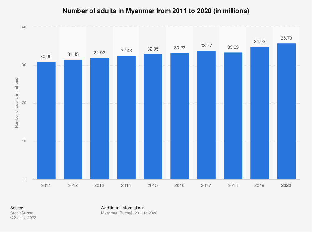 Statistic: Number of adults in Myanmar from 2010 to 2019 (in millions) | Statista