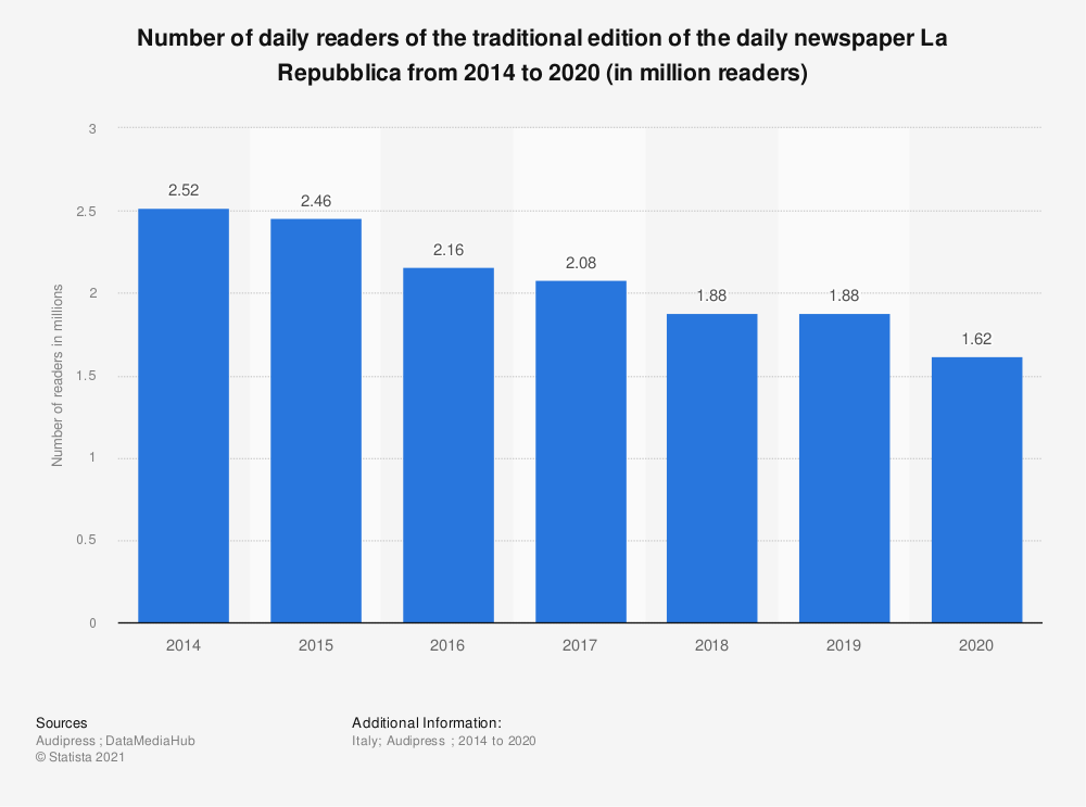 Statistic: Number of daily readers of the traditional edition of the daily newspaper La Repubblica from 2014 to 2020 (in million readers)   Statista