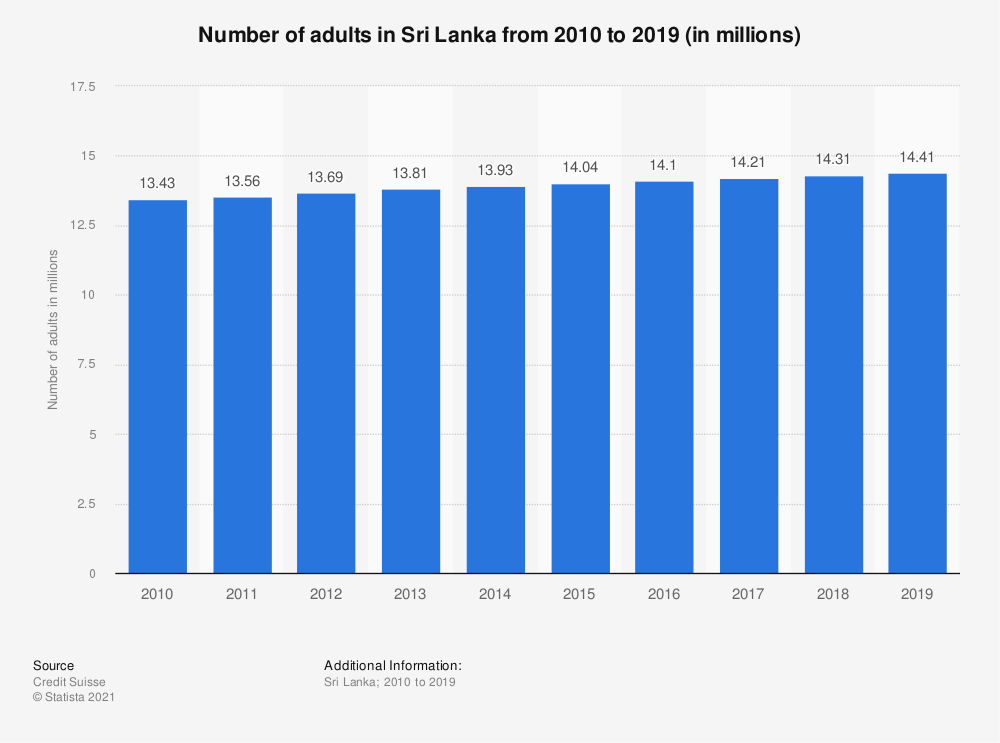 Statistic: Number of adults in Sri Lanka from 2010 to 2019 (in millions) | Statista