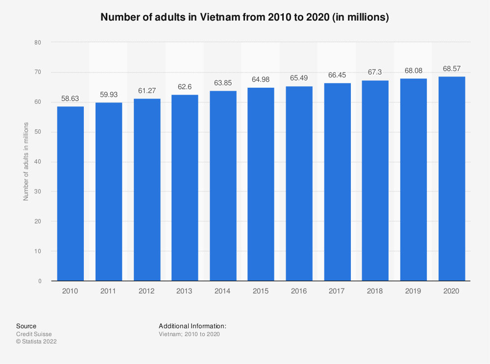 Statistic: Number of adults in Vietnam from 2010 to 2019 (in millions) | Statista