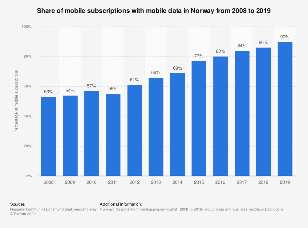 Statistic: Share of mobile subscriptions with mobile data in Norway from 2008 to 2017 | Statista