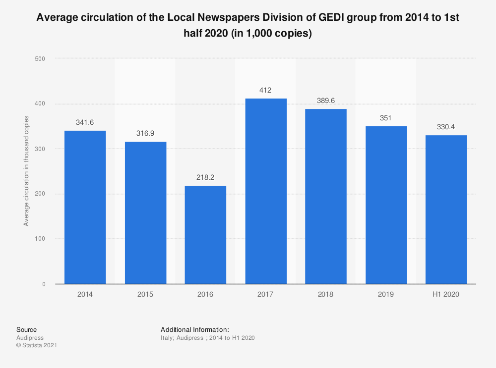 Statistic: Average circulation of the Local Newspapers Division of GEDI group from 2014 to 2019 (in 1,000 copies)   Statista