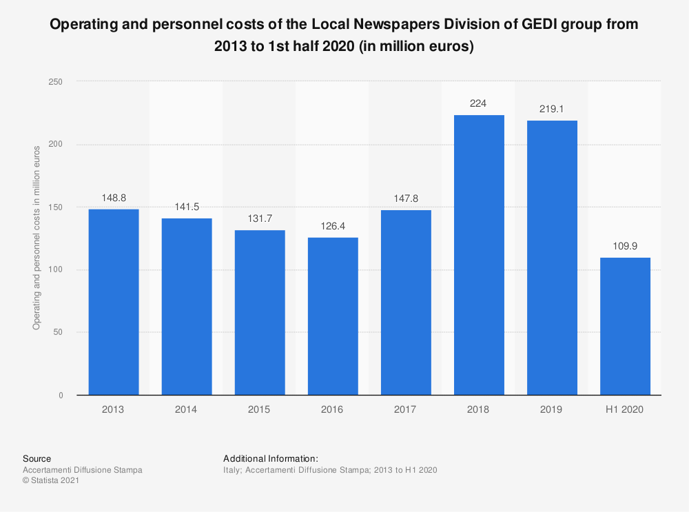 Statistic: Operating and personnel costs of the Local Newspapers Division of GEDI group from 2013 to 1st half 2020 (in million euros)   Statista