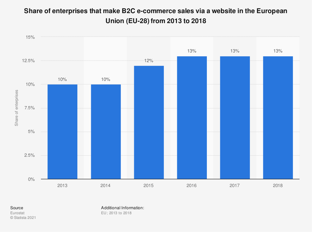 Statistic: Share of enterprises that make B2C e-commerce sales via a website in the European Union (EU-28)  from 2013 to 2018 | Statista