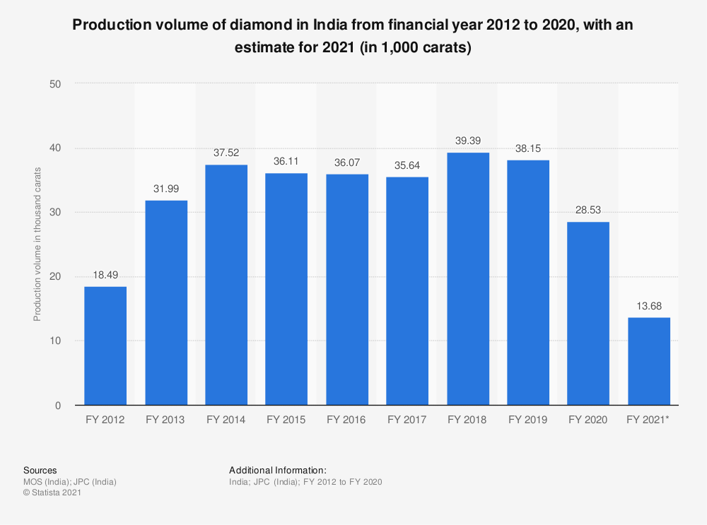 Statistic: Volume of diamond production in India from financial year 2012 to 2019, with an estimate fro 2020 (in 1,000 carats) | Statista