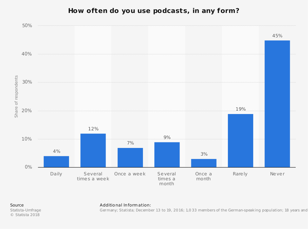 Statistic: How often do you use podcasts, in any form? | Statista