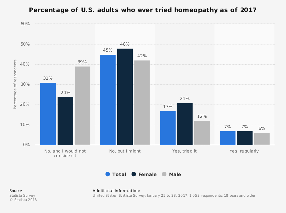 Statistic: Percentage of U.S. adults who ever tried homeopathy as of 2017 | Statista
