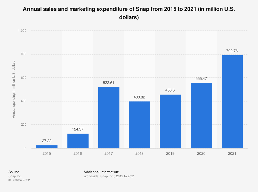 Statistic: Annual sales and marketing expenditure of Snap from 2015 to 2018 (in million U.S. dollars) | Statista