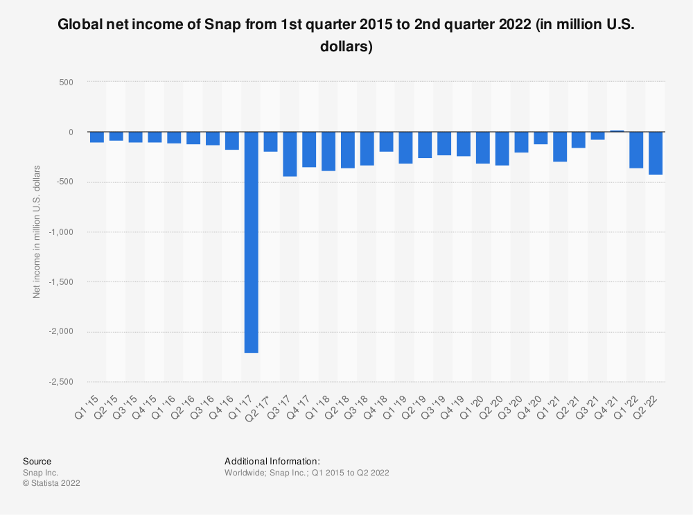 Statistic: Global net loss of Snap from 1st quarter 2015 to 2nd quarter 2019 (in million U.S. dollars) | Statista