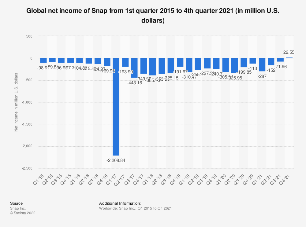 Statistic: Global net loss of Snap from 1st quarter 2015 to 3rd quarter 2019 (in million U.S. dollars) | Statista