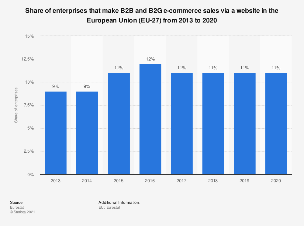 Statistic: Share of enterprises that make B2B and B2G e-commerce sales via a website in the European Union (EU-28)  from 2013 to 2016 | Statista