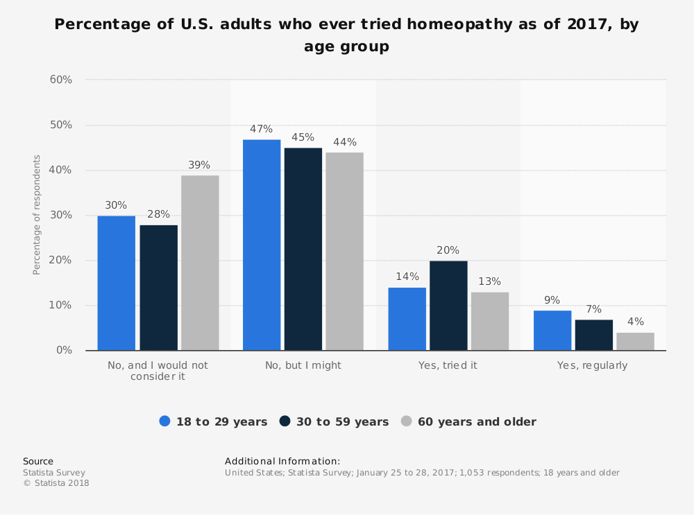 Statistic: Percentage of U.S. adults who ever tried homeopathy as of 2017, by age group | Statista