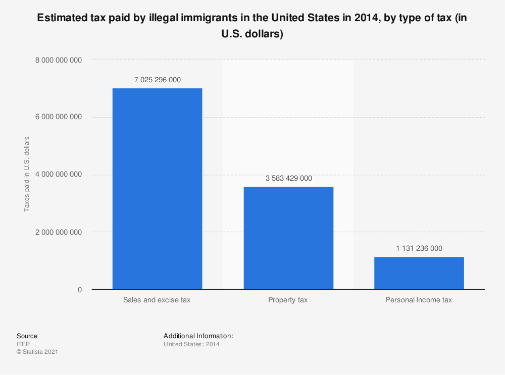 Statistic: Estimated tax paid by illegal immigrants in the United States in 2014, by type of tax (in U.S. dollars) | Statista