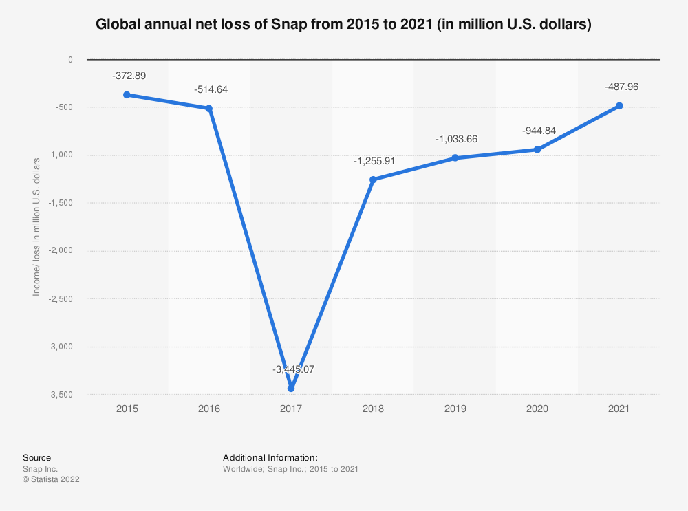 Statistic: Global annual net loss of Snap from 2015 to 2018 (in million U.S. dollars) | Statista