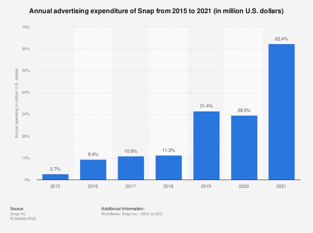 Statistic: Annual advertising expenditure of Snap from 2015 to 2020 (in million U.S. dollars) | Statista