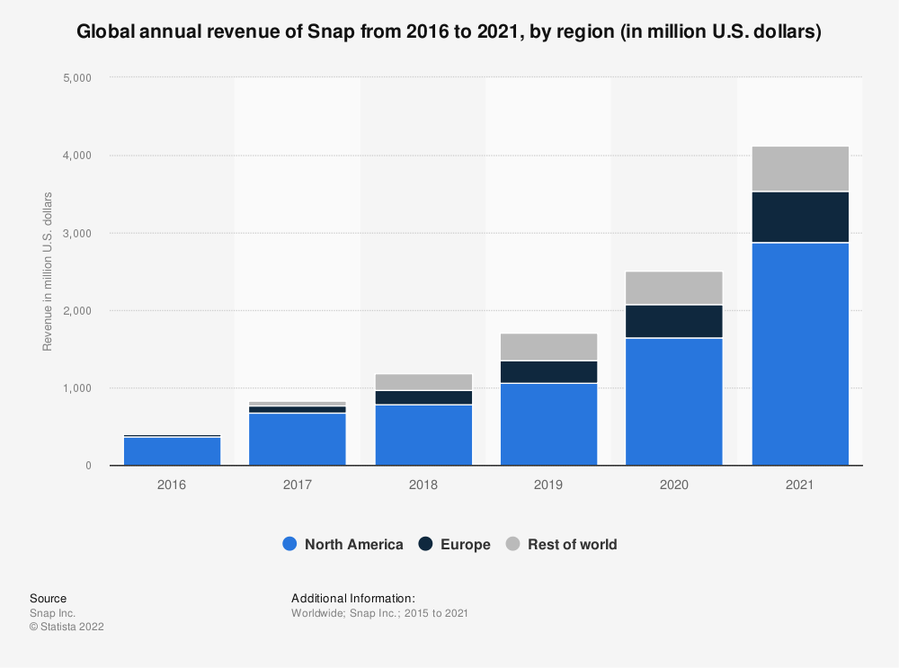 Statistic: Global annual revenue of Snap from 2016 to 2020, by region (in million U.S. dollars) | Statista