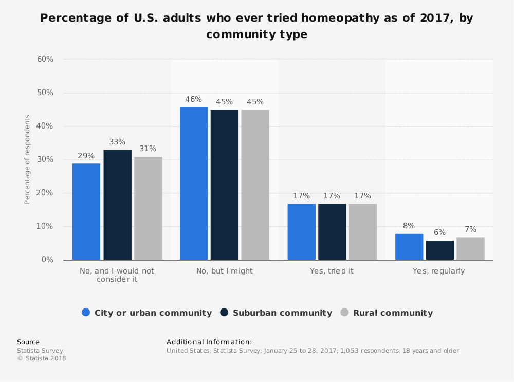 Statistic: Percentage of U.S. adults who ever tried homeopathy as of 2017, by community type | Statista