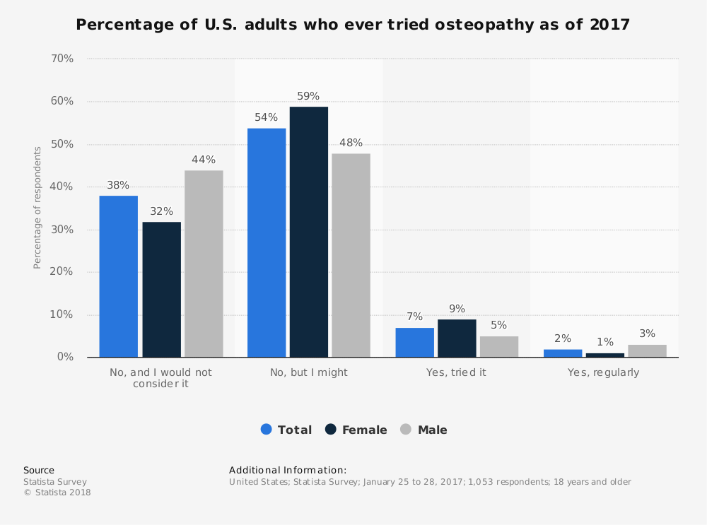 Statistic: Percentage of U.S. adults who ever tried osteopathy as of 2017 | Statista