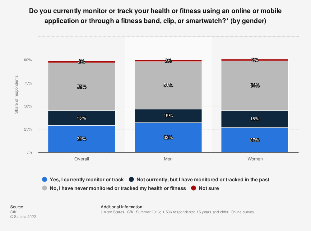 Statistic: Do you currently monitor or track your health or fitness using an online or mobile application or through a fitness band, clip, or smartwatch?* (by gender) | Statista