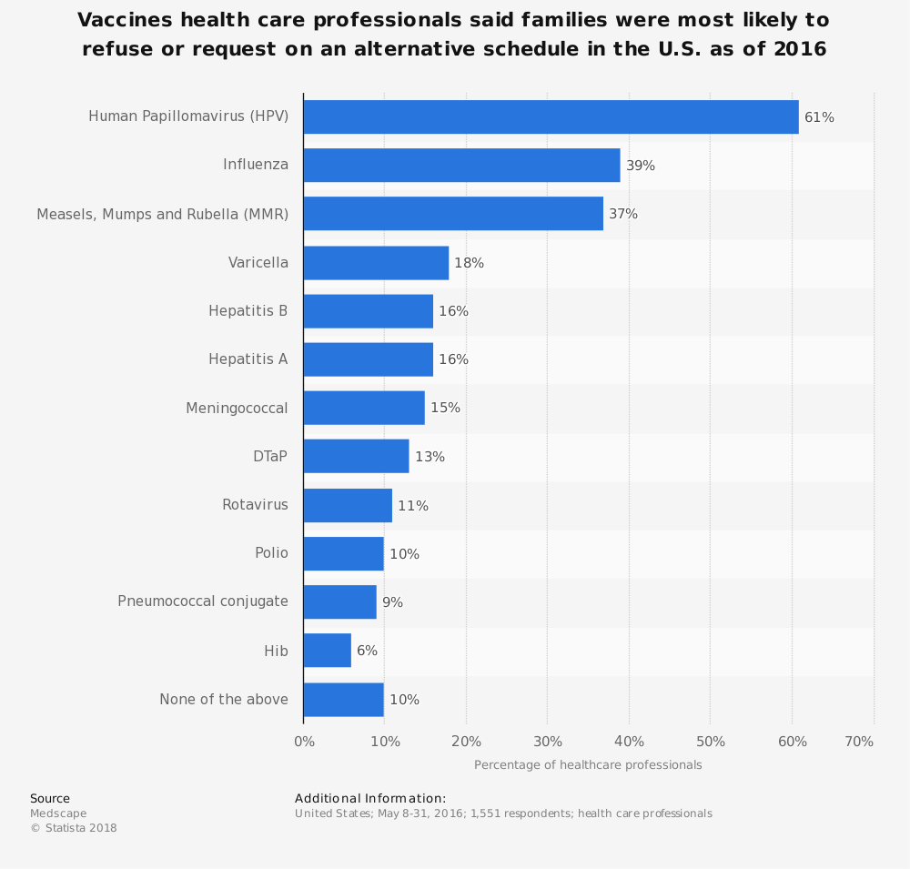 Statistic: Vaccines health care professionals said families were most likely to refuse or request on an alternative schedule in the U.S. as of 2016 | Statista