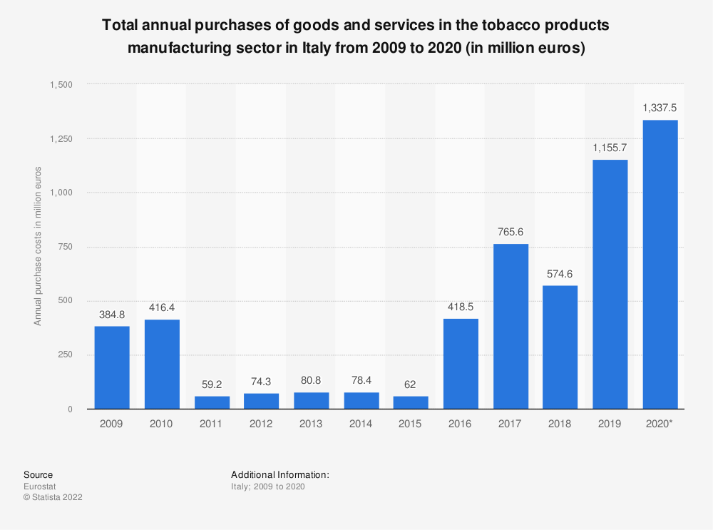 Statistic: Total annual puchases of goods and services in the tobacco products manufacturing sector in Italy from 2009 to 2017 (in million euros) | Statista