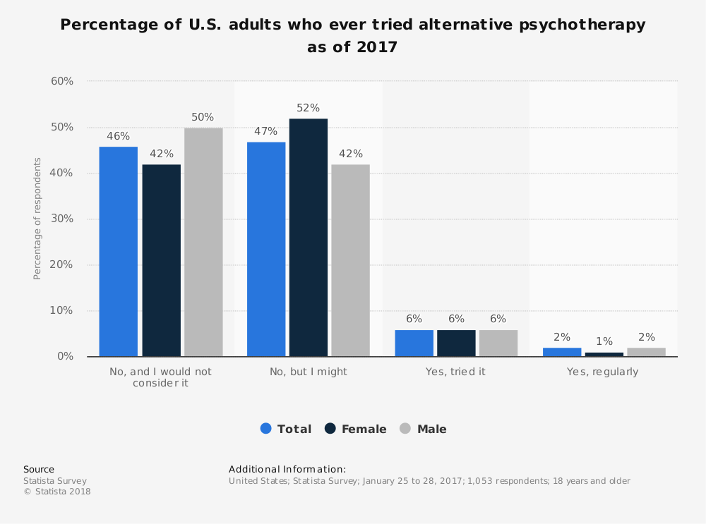 Statistic: Percentage of U.S. adults who ever tried alternative psychotherapy as of 2017 | Statista
