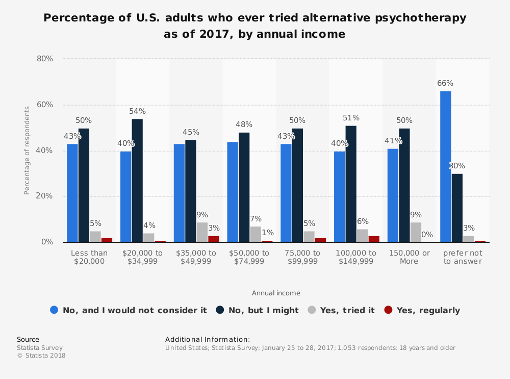 Statistic: Percentage of U.S. adults who ever tried alternative psychotherapy as of 2017, by annual income | Statista