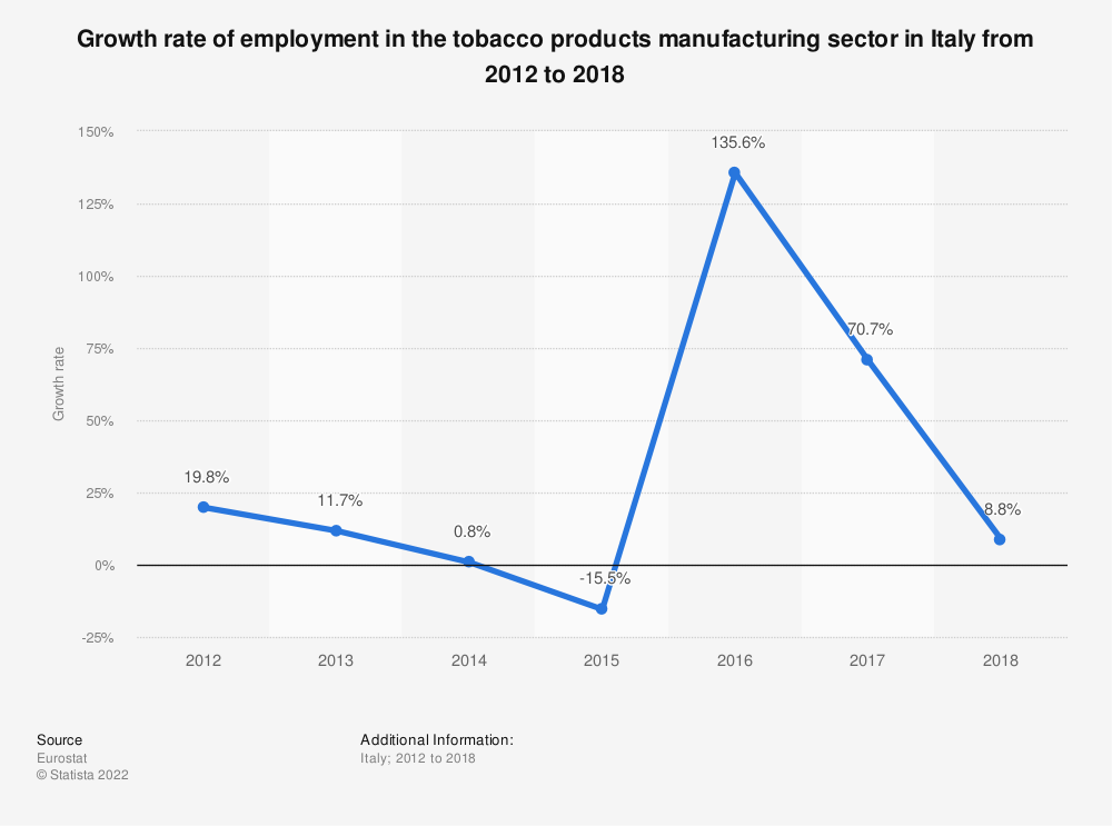 Statistic: Growth rate of employment in the tobacco products manufacturing sector in Italy from 2012 to 2018 | Statista