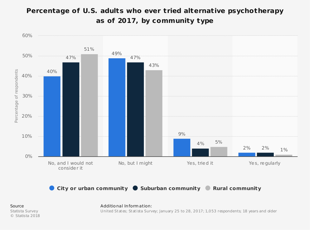 Statistic: Percentage of U.S. adults who ever tried alternative psychotherapy as of 2017, by community type   Statista