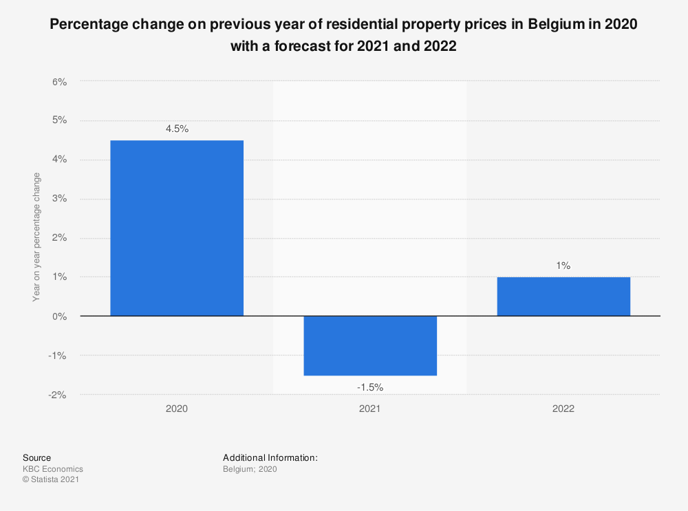 Statistic: Percentage change on previous year of housing prices in Belgium in 2018 with a forecast for 2019 and 2020 | Statista