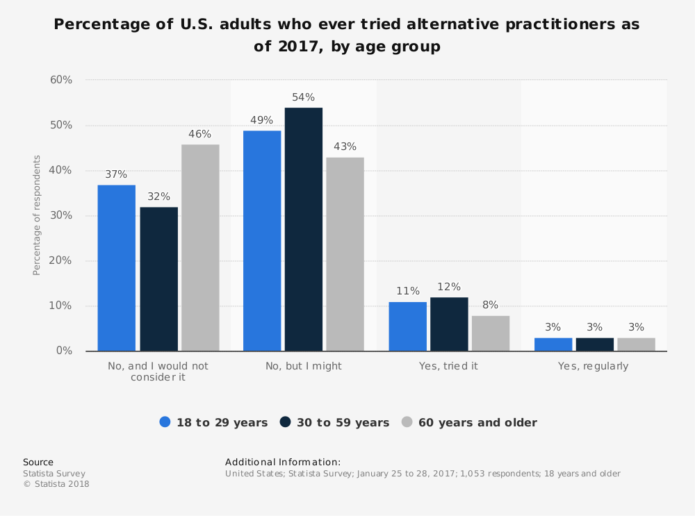 Statistic: Percentage of U.S. adults who ever tried alternative practitioners as of 2017, by age group | Statista