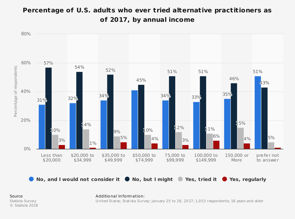 Statistic: Percentage of U.S. adults who ever tried alternative practitioners as of 2017, by annual income | Statista